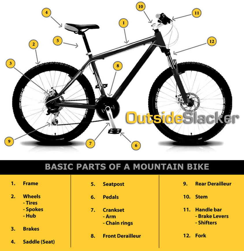 mountain-bike-parts | OutsideSlacker